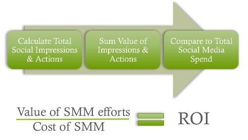 social-media-roi-tracking
