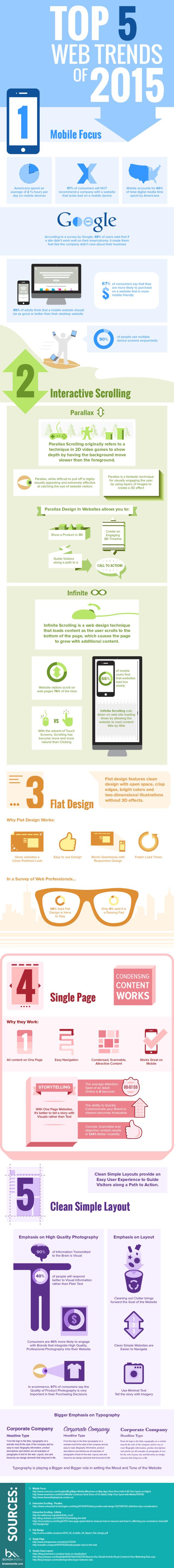 Top 5 Web Design Trends 2015